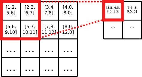 Ejemplo de pooling con una ventana de 2x2 y calculando el promedio.